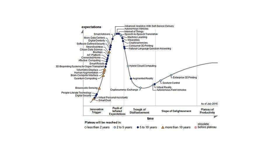 Hype křivka rodících se technologií 2015