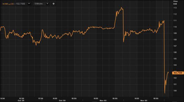 Akcie Volkswagenu znovu padají. 4. 11. 2015