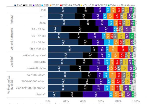 Volební model Kantar CZ