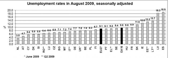 graf_nezamestnanost_EU_srpen_2009