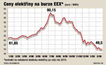 ceny_elektriny_graf_EEX