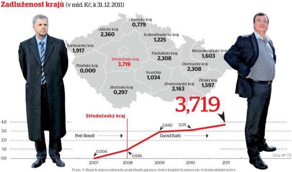 Mapa - Zadluženost krajů ČR