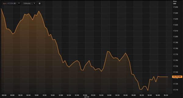 Dow Jones 24 07 2015