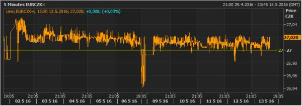 Kurz koruny během května atakoval hranici 27Kč/€
