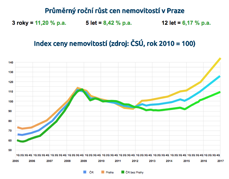 Jak jednoduše investovat do nemovitostí v Praze. Nyní s 5% garancí výnosu z nájmu