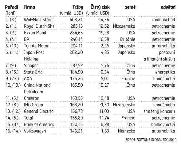 Největší firmy světa 2015