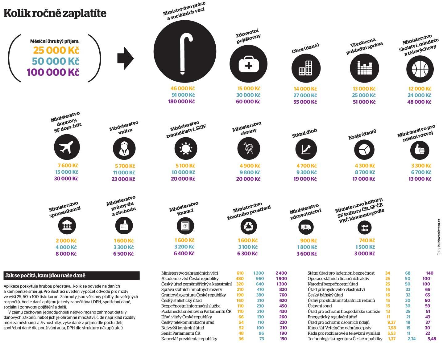 Kolik Češi zaplatí ročně na daních