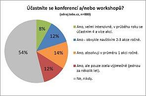 Graf účasti odborníků a manažerů na konferencích a workshopech