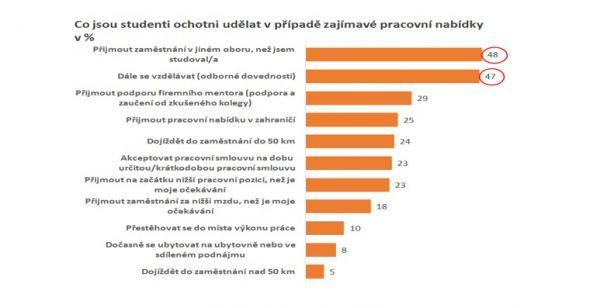 graf 4