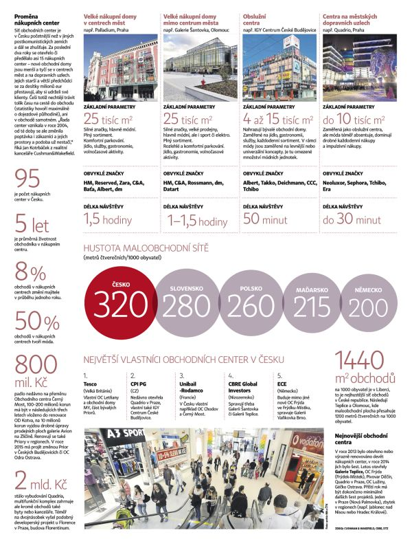 Proměna nákupních center
