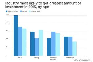 Anketa CNBC 2014 mezi milionáři: sektory