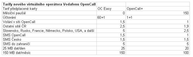 tarify open call