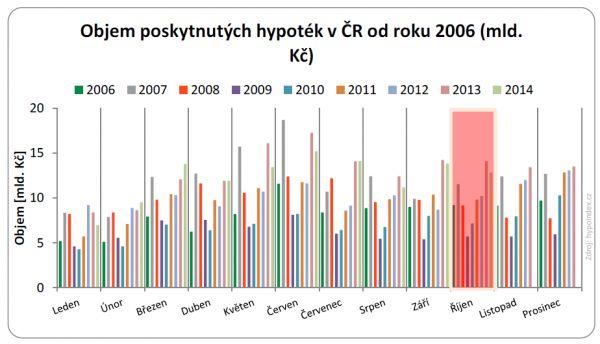 Objem poskytnutých hypoték v ČR od roku 2006 (mld. Kč)