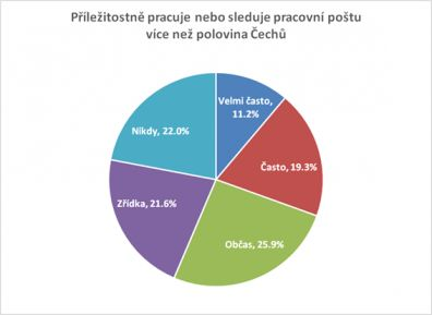 Příležitostně pracuje, nebo pracovní poštu sleduje, více než polovina Čechů