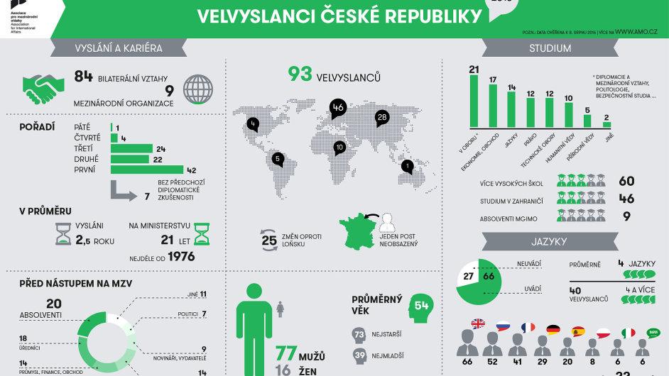 Velvyslanci České republiky 2016 – infografika