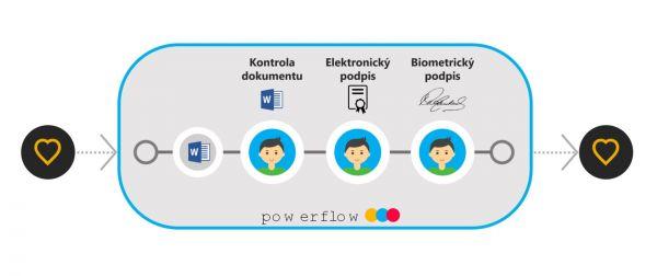 Powerflow podpis