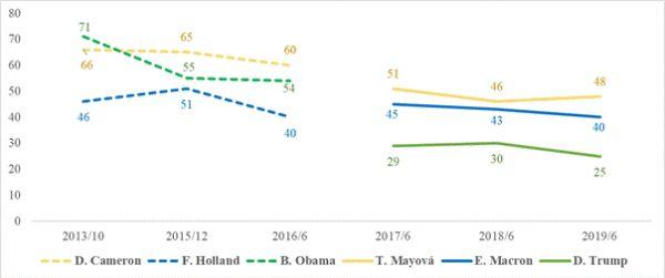 Vývoj popularity představitelů Velké Británie, Franice a USA