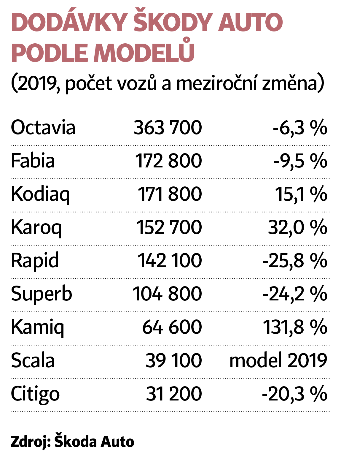 Dodávky Škody Auto podle modelů