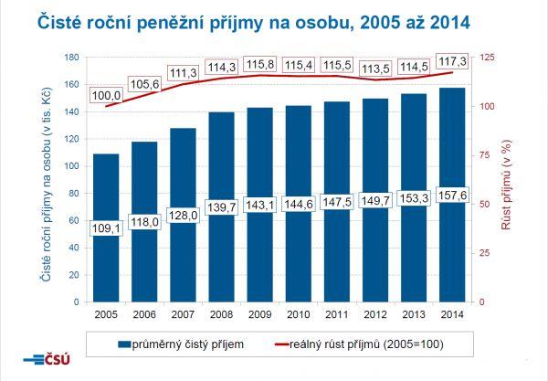 Čisté roční peněžní příjmy na osobu