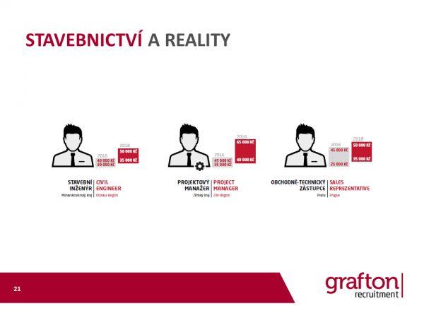 Grafton mzdovy pruzkum 2018 Stavebnictvi a reality