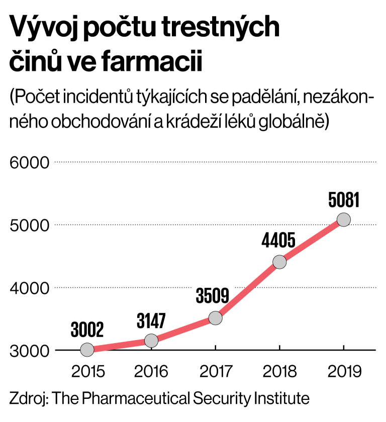 Vývoj počtu trestných činů ve farmacii