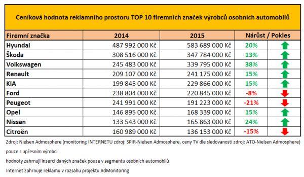 Ceniková hodnota TOP 10 firemních znacek výrobců osobních automobilů