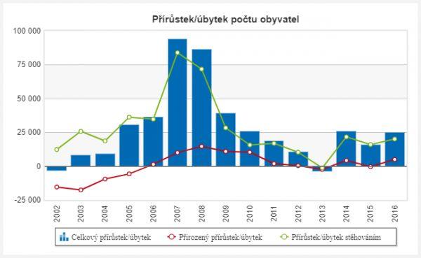 Přírústek počtu obyvatel, Česká republika měla k 30. září 2017 10 597 473 obyvatel. Graf