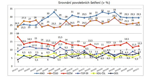 Volební model - listopad 2015