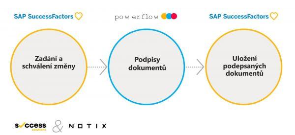 Powerflow proces v SAP SuccessFactors