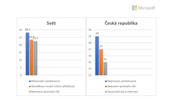 Graf Microsoft