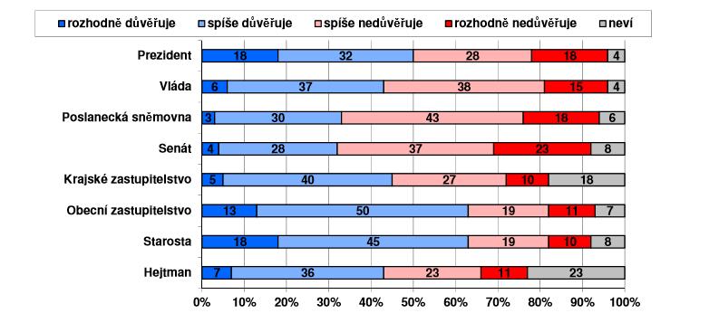 Důvěra/nedůvěra obyvatel ústavním institucím (%)