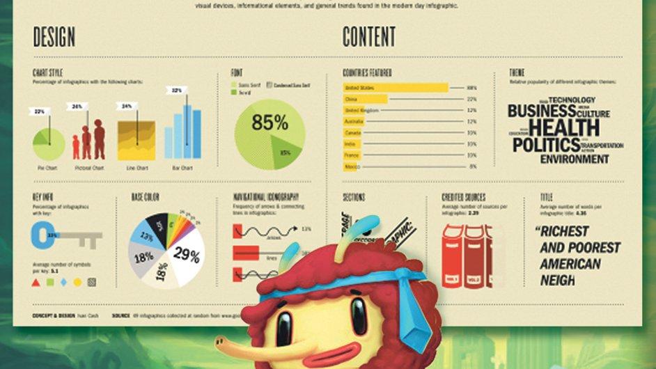 Web lotyšské společnosti Infogr.am používá přes 1,2 milionu uživatelů. Na obrázku příklad infografik a maskot firmy.