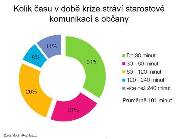 Graf 2 kolik casu stravi komunikaci