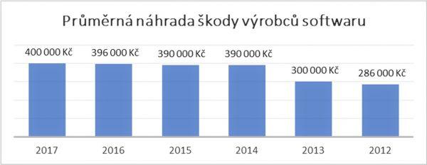 nahrada skody graf
