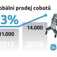 Graf ukazuje růst cobotů.