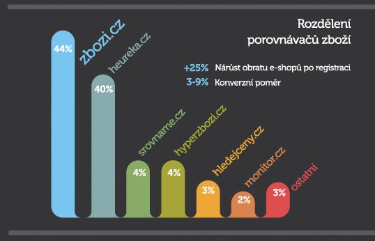 Česko je e-shopovou velmocí. Internetové obchody vygenerují 37 ... 263396c4a9