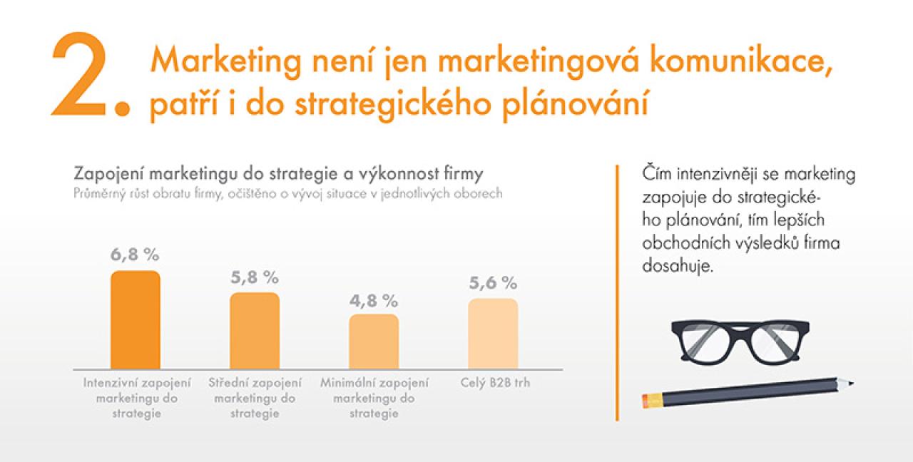 Marketing není jen marketingová komunikace, patří i do strategického plánování