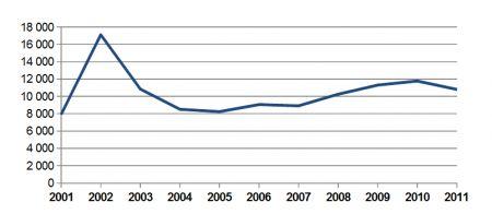 Průměrná hodnota pojistné události - vývoj