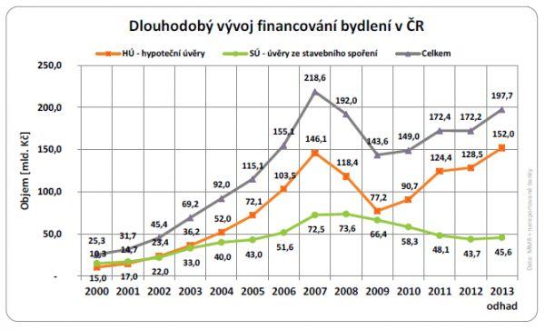 Dlouhodobý vývoj financování bydlení říjen 2013