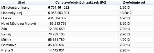 Hodnota zakázek, zveřejněných v českém registru smluv