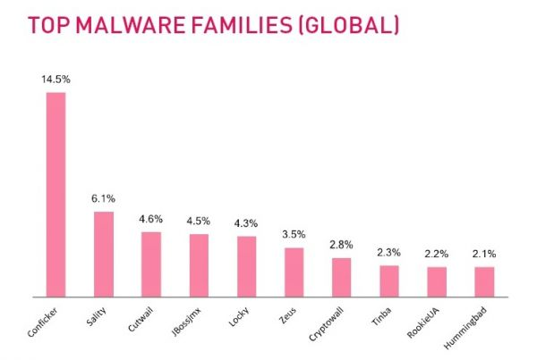 TOP MALWARE FAMILIES