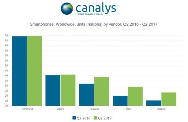 prodeje smartphonů Q2 2017