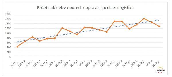 Růst nabídek v oboru dopravy a logistiky na Profesia.cz