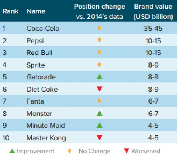Top 10 značek v kategorii nealkoholických nápojů (celosvětový žebříček, 2017).