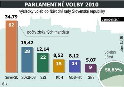 výsledky voleb na Slovensku