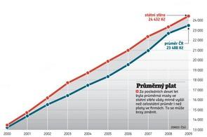 průměrný plat - graf
