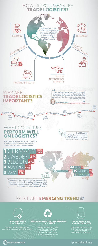 Infografika - Logistics Performance Index 2018