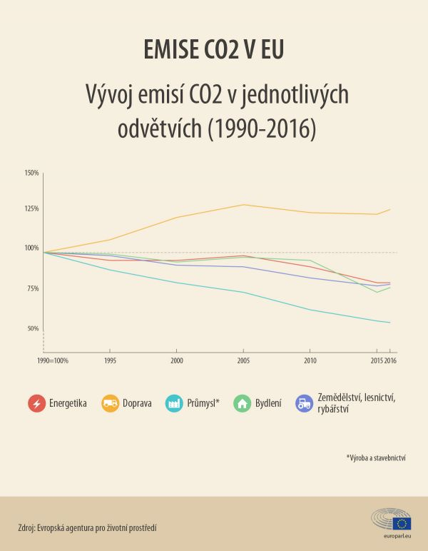 Emise CO2 v EU.