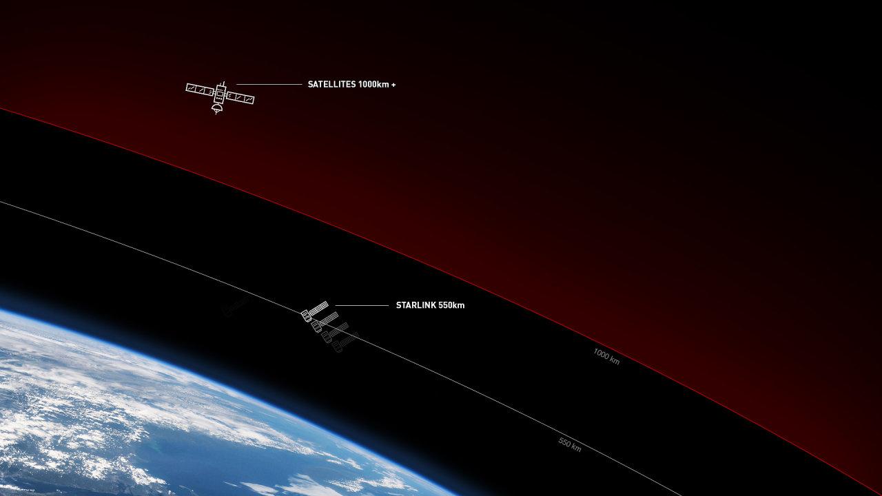 V tuto chvíli má Musk povolení na provoz 12 tisíc satelitů a plánuje získat povolení na vynesení dalších 30 tisíc družic.