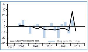 Manpower Index trhu práce - zemědělství